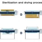 cutting board sanitizer use UV systems kill microbes by Chang Shin Gwak