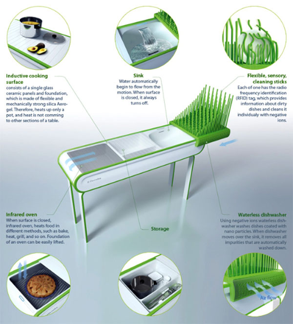 future kitchen concept furnitures with waterless dishwashing technology