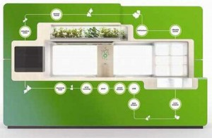 green kitchen ideas for green homes appliances to save energy and water